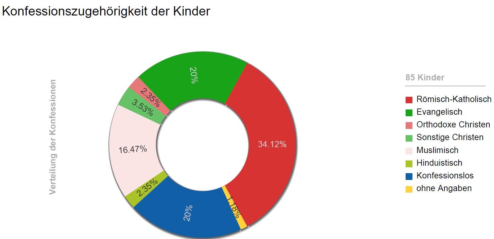 Statistiken Kita Griesheim